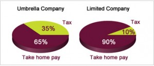 Umbrella vs Limited Company Take Home Pay Comparison