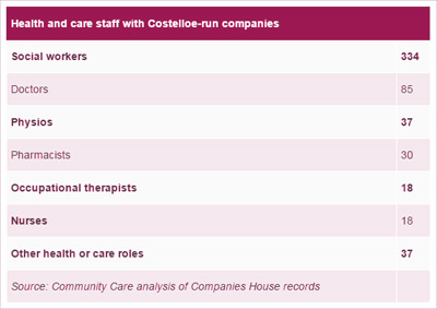 Health and care staff with Costelloe-run companies